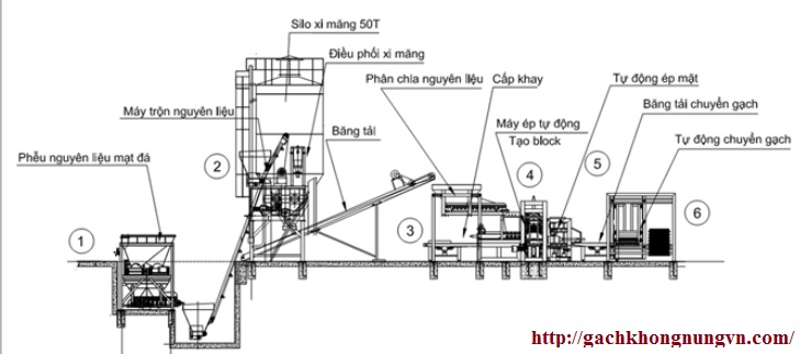 Cấu tạo nguyên lý hoạt động dây chuyền máy gạch không nung tự động
